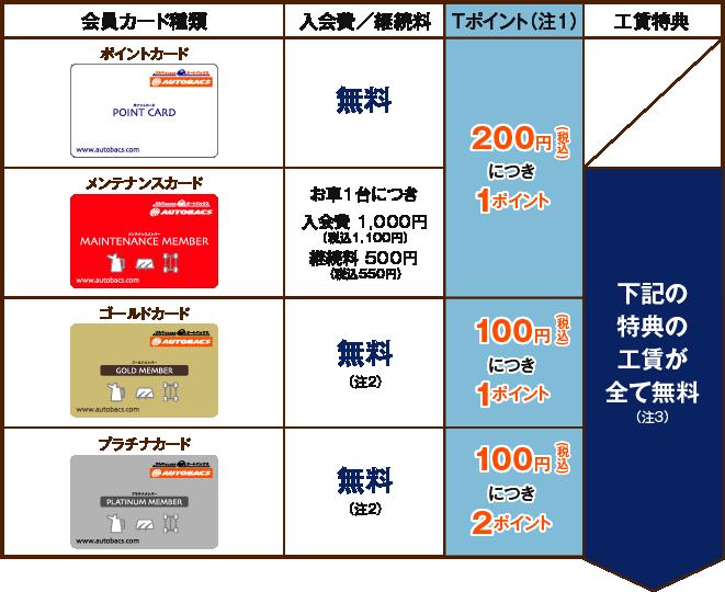 会員カード種類